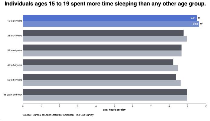 How Americans Sleep