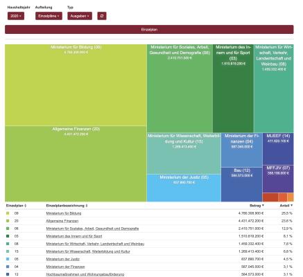 State Budget Visualization