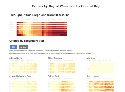 Crime in San Diego
