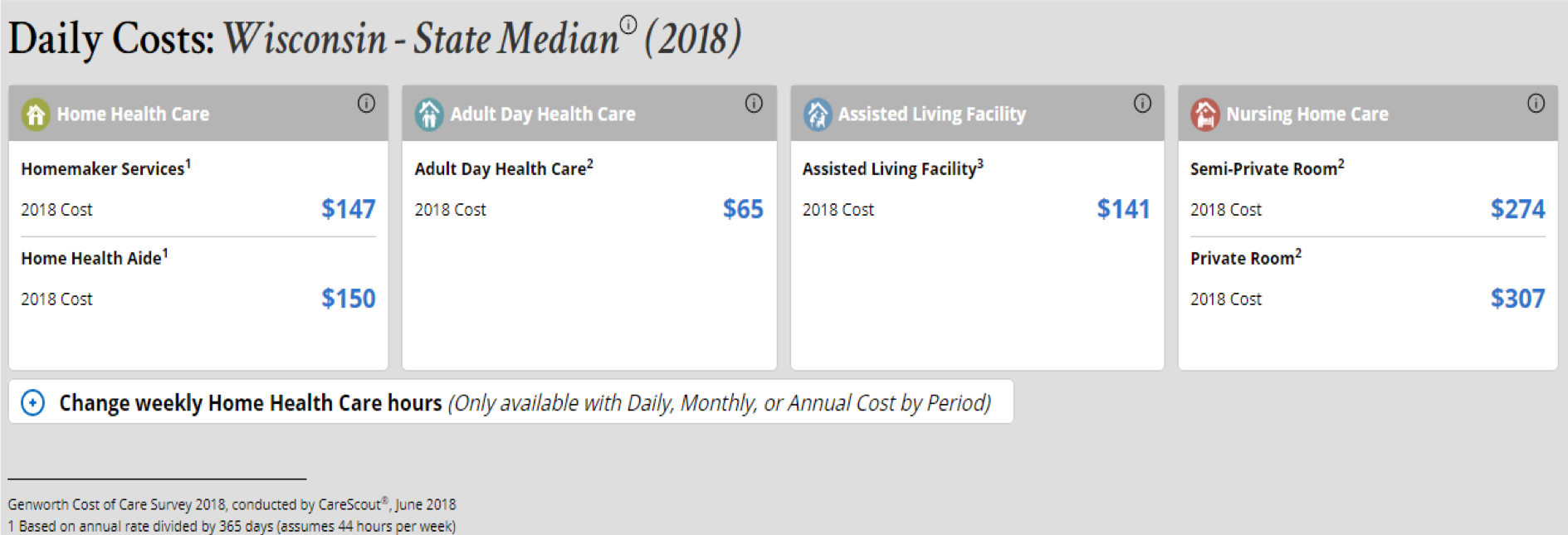 Cost of Home Care vs. Assisted Living Cost