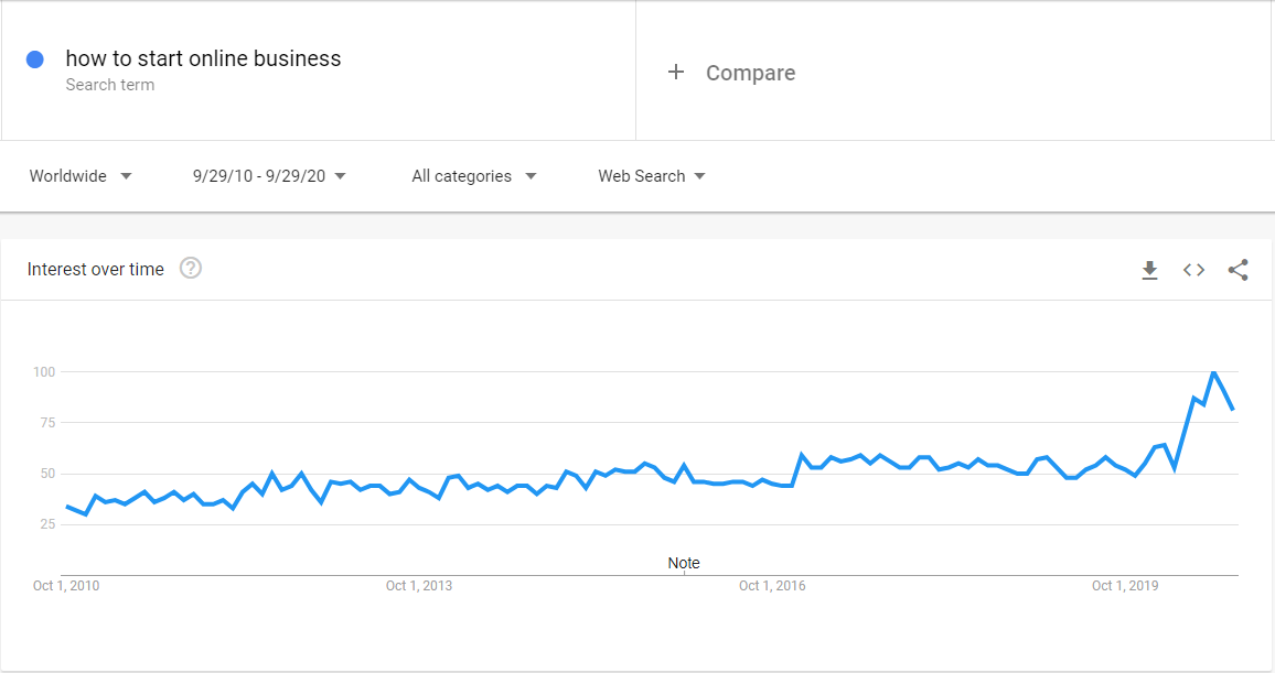 Google Trends for 'how to start online business' over the past 10 years. Note the recent COVID-19 induced spike.
