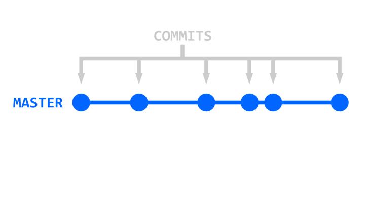 Git Single Branch