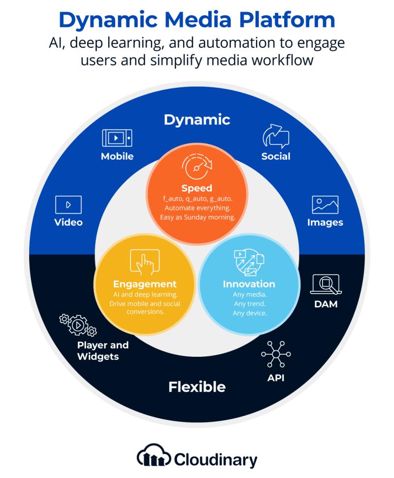 Dynamic Media Platform