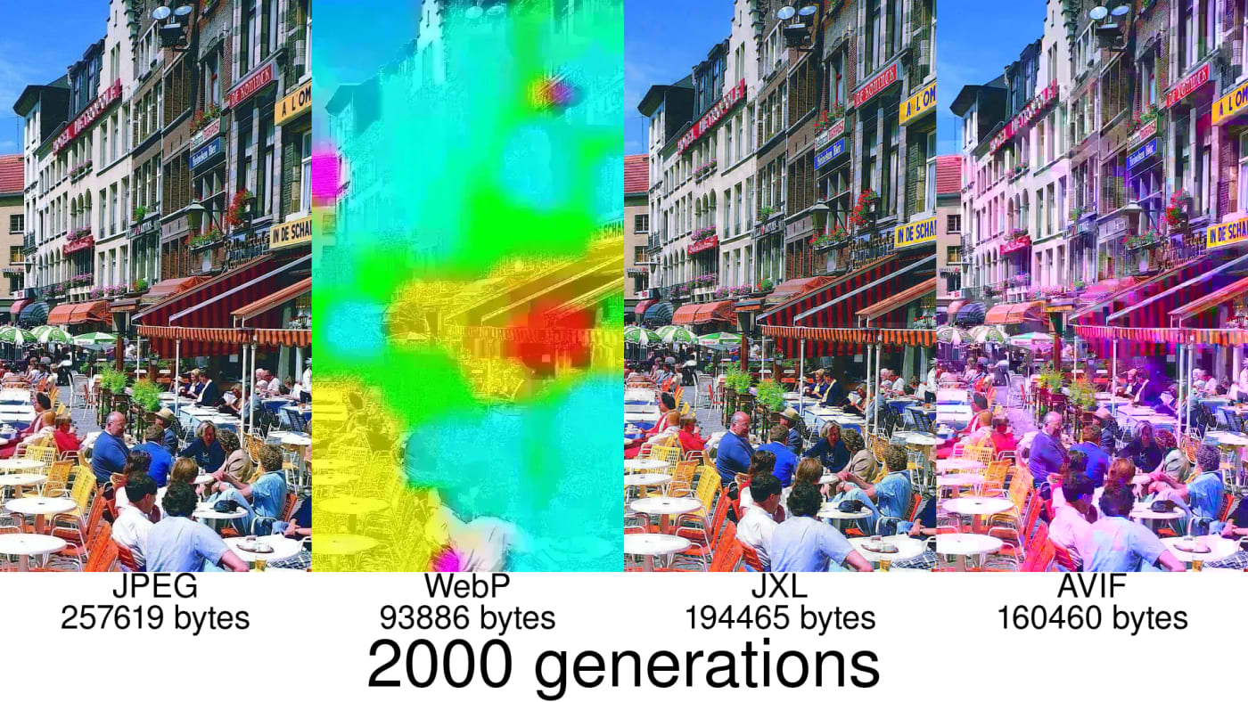 2000 generations
