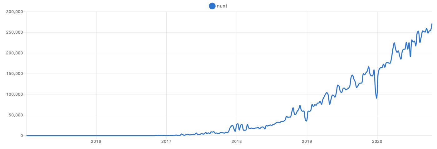 Nuxt Downloads