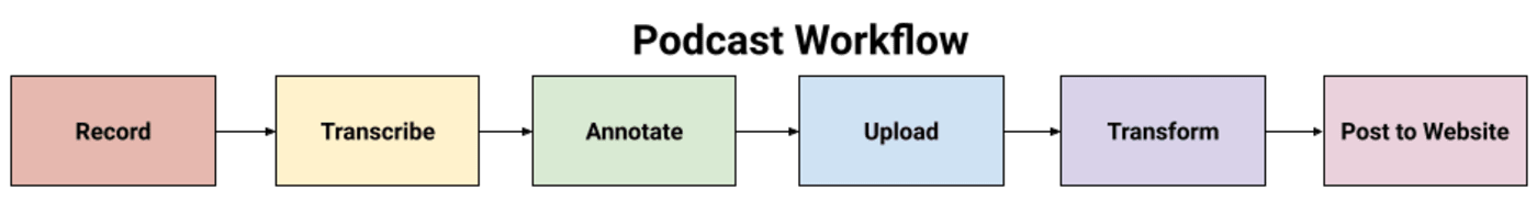 Podcast Production and Delivery Workflow
