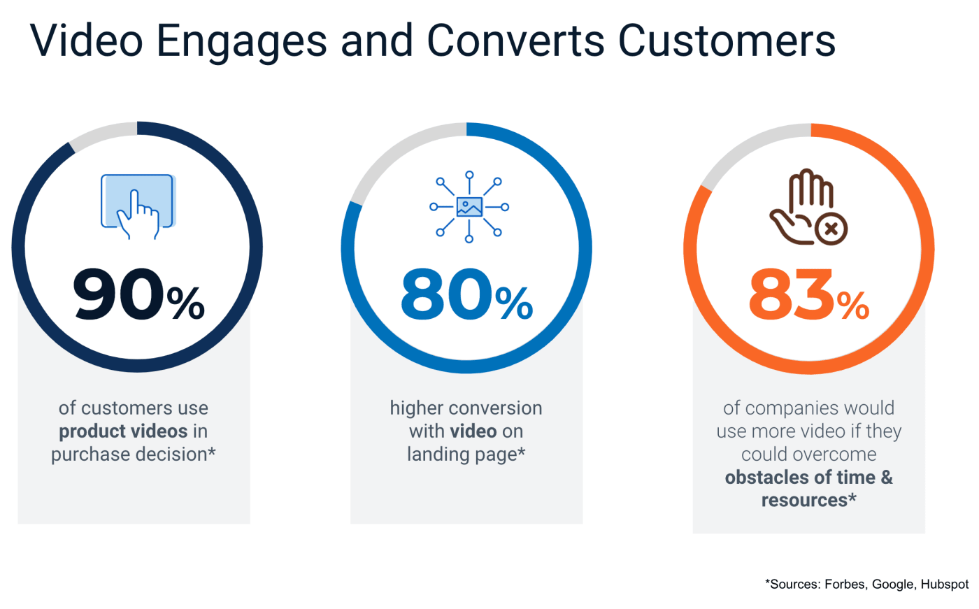 Video Engages and Converts Customers