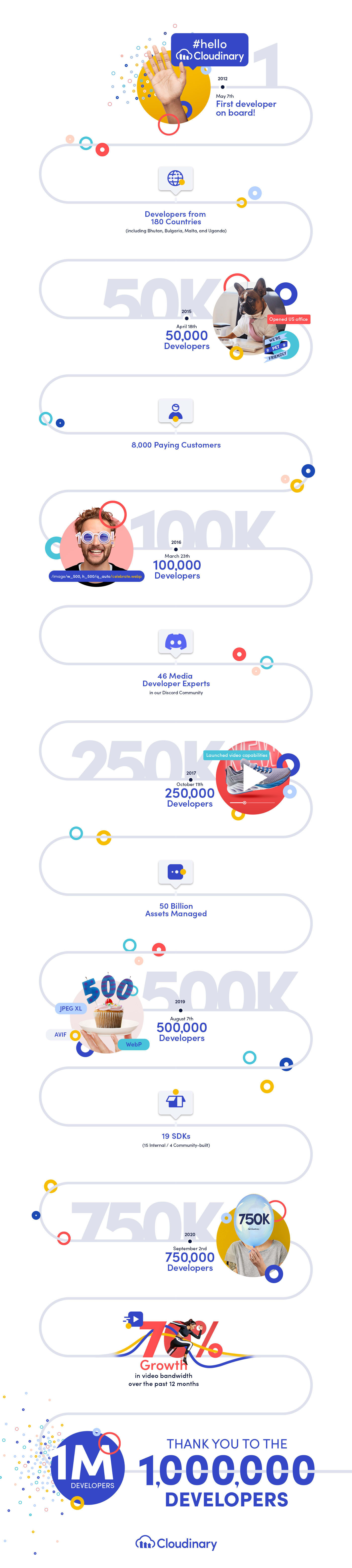 One Million Developers on Cloudinary Infographic