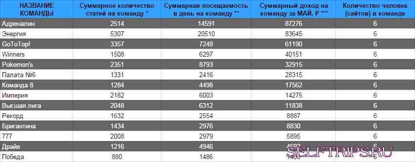 Официальная таблица марафона