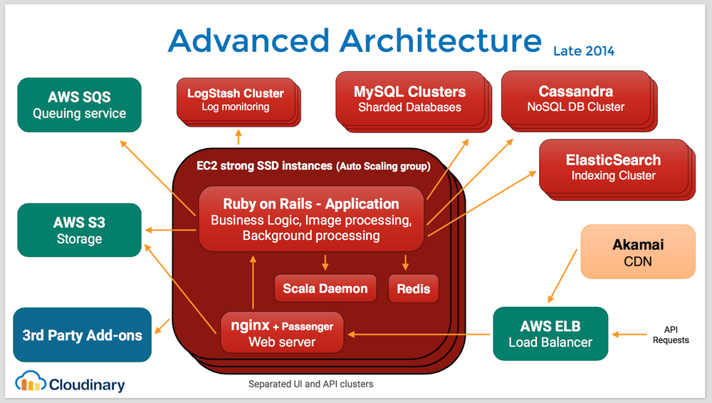 Cloud service architecture