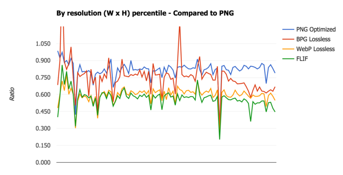 FLIF benchmark - By resolution percentile - Compared to PNG