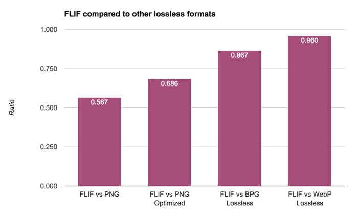FLIF benchmark - FLIF compared to other lossless formats