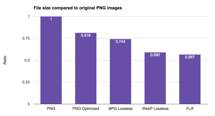 FLIF benchmark - File size compared to original PNG images