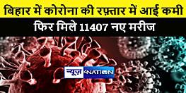 बिहार में कोरोना की रफ़्तार में आई कमी, मिले 11407 मरीज, एक्टिव मरीजों की संख्या एक लाख के पार