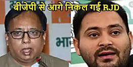 बिहार में सत्ताधारी BJP से काफी आगे निकल गई RJD,जदयू का नंबर तीसरा तो कांग्रेस की हालत सबसे खस्ता...