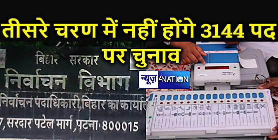 निर्वाचन आयोग का खर्च बचा : तीसरे चरण के पंचायत चुनाव से पहले 3144 पदों पर निर्विरोध चयन