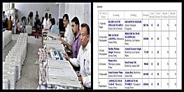 लोकसभा चुनाव : जानिए, 12 बजे तक क्या है बिहार के 40 सीटों का रुझान