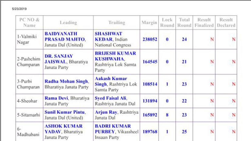 लोकसभा चुनाव : जानिए, 1 बजे तक का अपडेट, जहानाबाद से जेडीयू प्रत्याशी 8 वोट से आगे