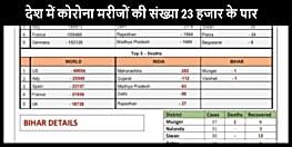 CORONA UPDATE : देश में मरीजों की संख्या 23 हजार के पार, बिहार में मरीजों की संख्या बढ़कर हुई 176