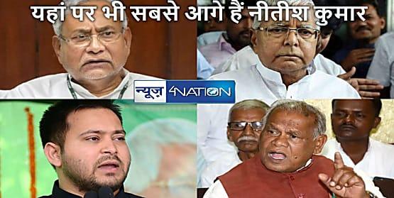 BIHAR NEWS: यहां पर भी नीतीशे कुमार, जबकि लालू यादव व तेजस्वी दूसरे व तीसरे नंबर पर, सबसे पीछे हैं जीतनराम मांझी