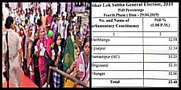 लोकसभा चुनाव : बिहार के इन पांच सीटों पर दोपहर 1 बजे तक 32.48 प्रतिशत मतदान