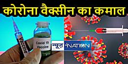कोरोना वैक्सीन का कमाल वायरस ही नहीं बल्कि कई दूसरी बीमारियों को भी कंट्रोल करने में कारगर साबित हो रही है