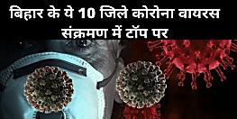 बिहार के ये 10 जिले कोरोना वायरस संक्रमण में टॉप पर बाकी 28 जिले अभी तक कोरोना मुक्त, देखिये लिस्ट