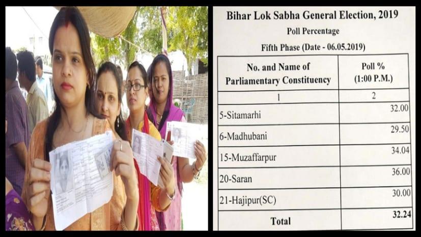 लोकसभा चुनाव : बिहार में दोपहर 1 बजे तक 32.24 प्रतिशत मतदान