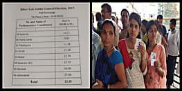 लोकसभा चुनाव : बिहार में दो घंटे में 13.35 प्रतिशत वोटिंग