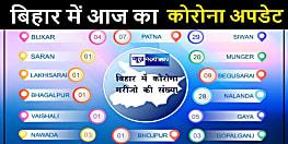 बिहार के 14 जिलों में कोरोना पॉजिटिव मरीजों का अपडेट जानिए......