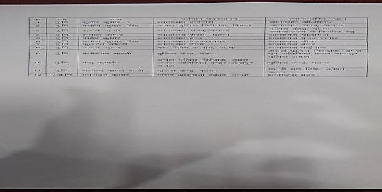 पटना के कई थानाध्यक्ष इधर से उधर...देखें पूरी सूची....