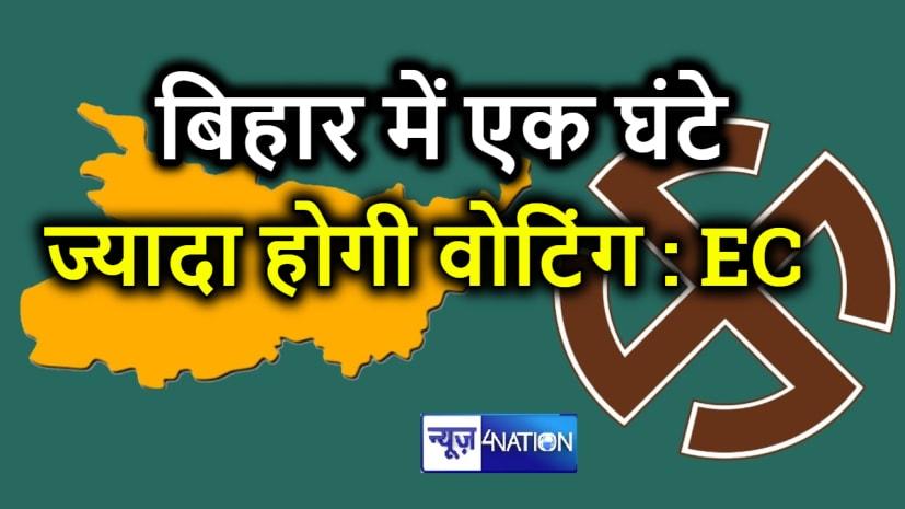 बिहार चुनाव की तारीखों का ऐलान LIVE: 1 घंटे बढ़ गया पोलिंग टाइम, अब शाम 6 बजे तक होगा मतदान