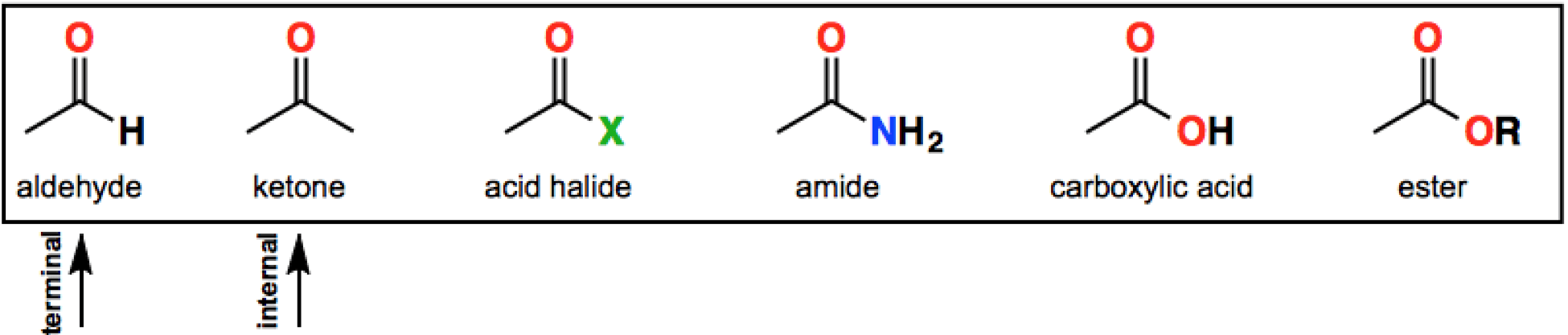 List of Carbonyl Functional Groups