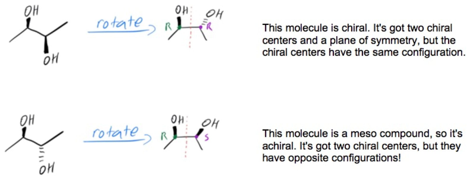 Rotating a straight-chain molecule to visually identify a meso compound