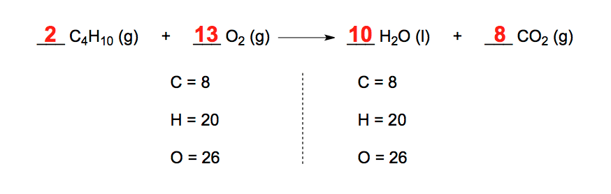 Balanced-Chemical-Equation