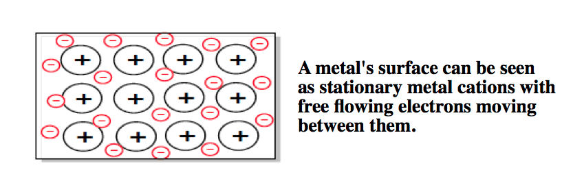 Free electrons on metal surfaces