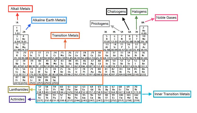 Groups-of-the-Periodic-Table