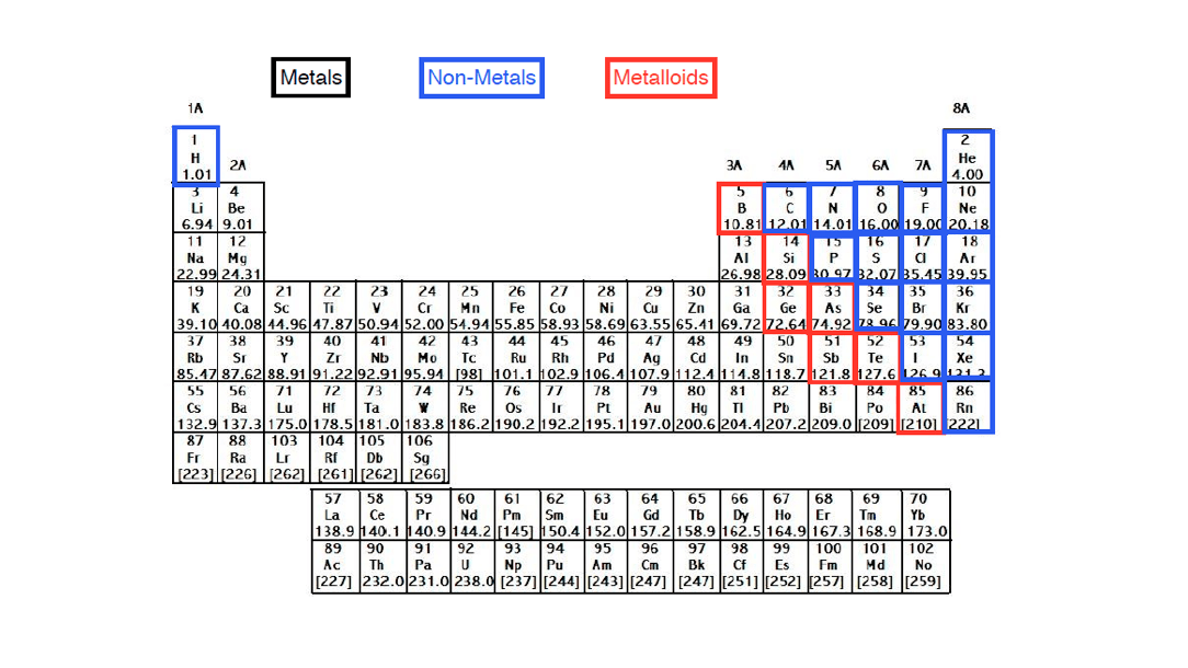 Major-Element-Classifications