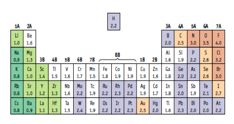 Periodic table with EN values