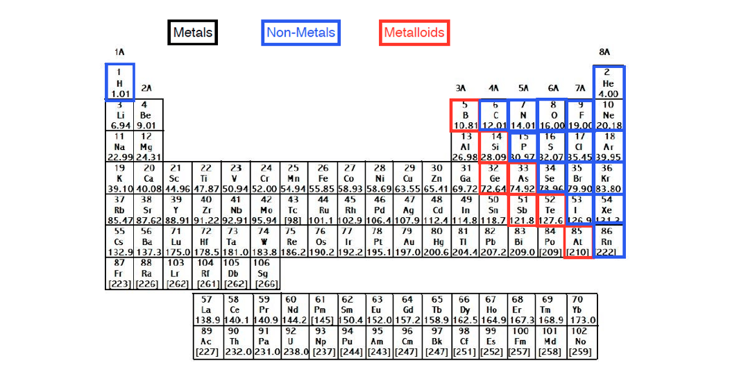Periodic-Table-Major-Group-Classifications