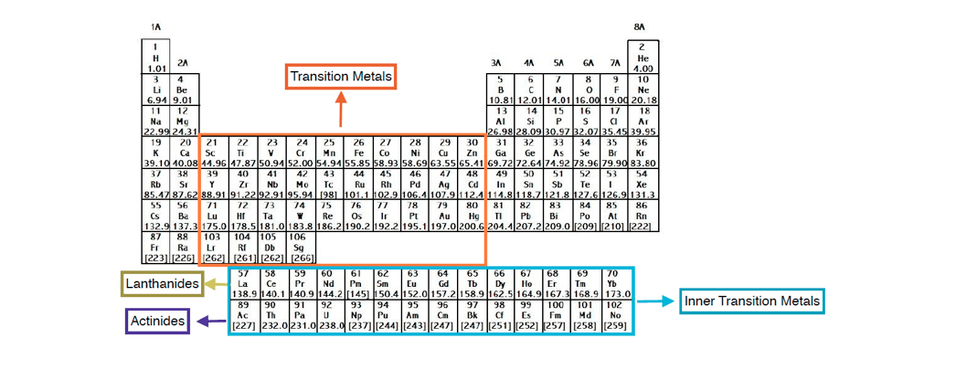 Periodic-Table-Transition-Metals-Chart