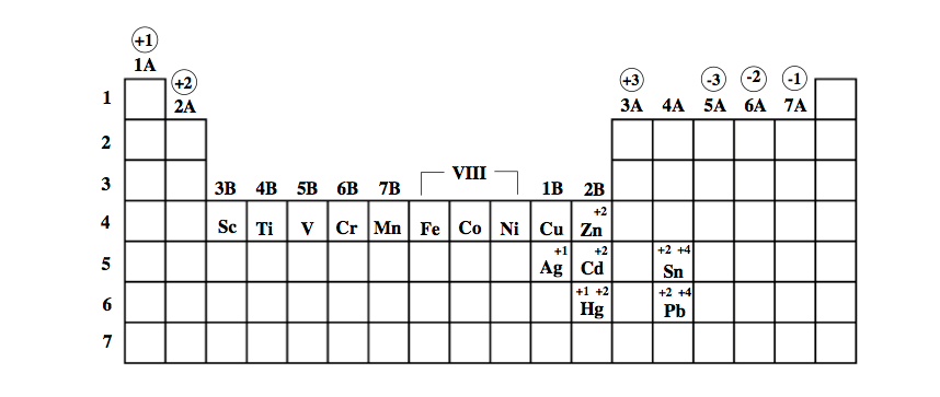 Transition-Metal-Charges-List