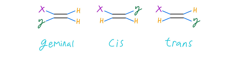 Disubsituted alkenes