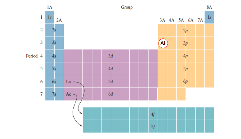 Periodic-Table-Electron-Configuration