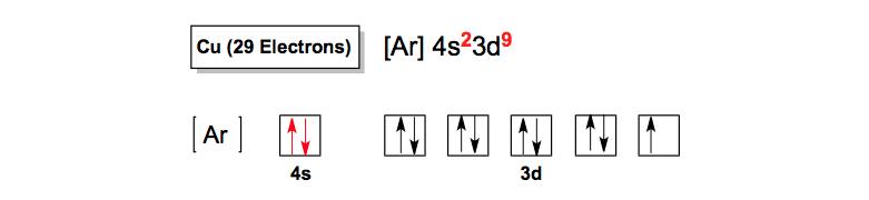 Electron-Configuration-Copper