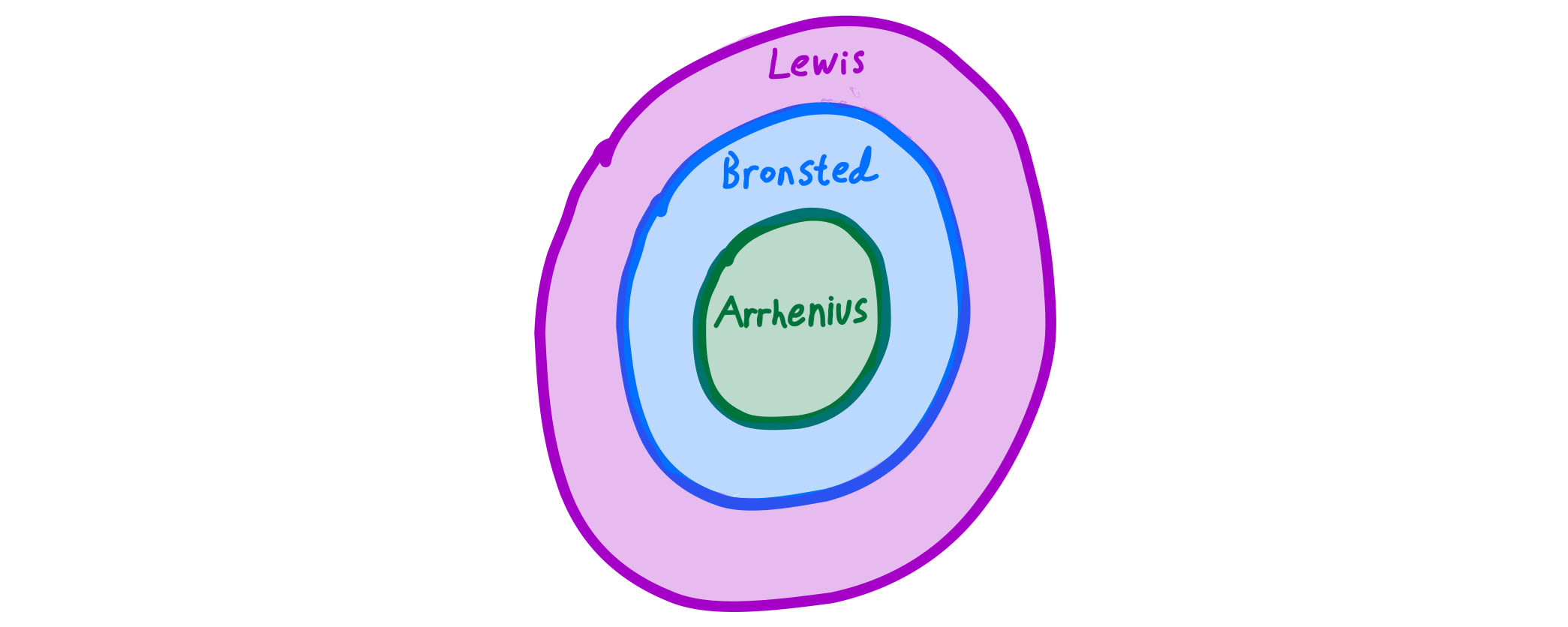 Lewis Acid vs Bronsted Acid vs Arrhenius Acid Definitions