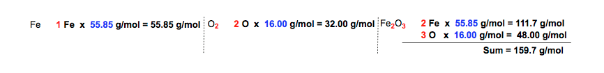 Molar-Masses-Fe-O2-Fe2O3