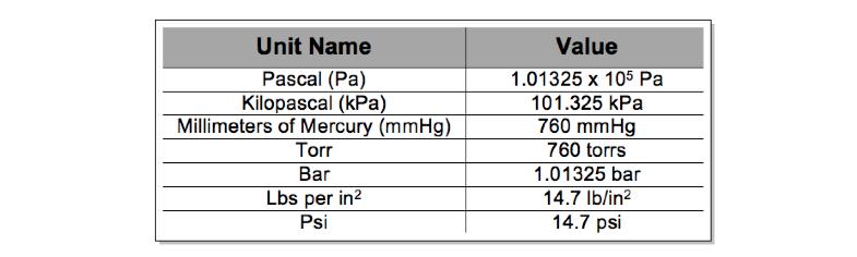 Pa-kPa-torr-atm-mmHg-psi-bar-lb-in2-J