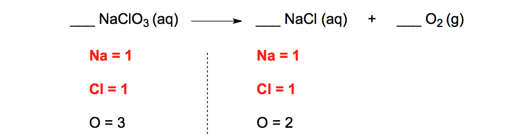 Unbalanced-Chemical-Equation