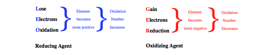 remember the difference between oxidation and reduction with LEO the lion goes GER